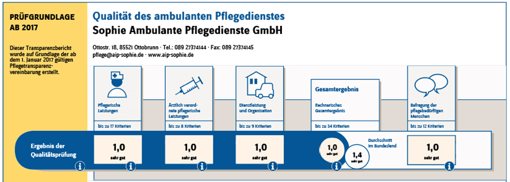 Transparenzbericht - PKV - 2020